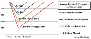 Market-Decline-Graph